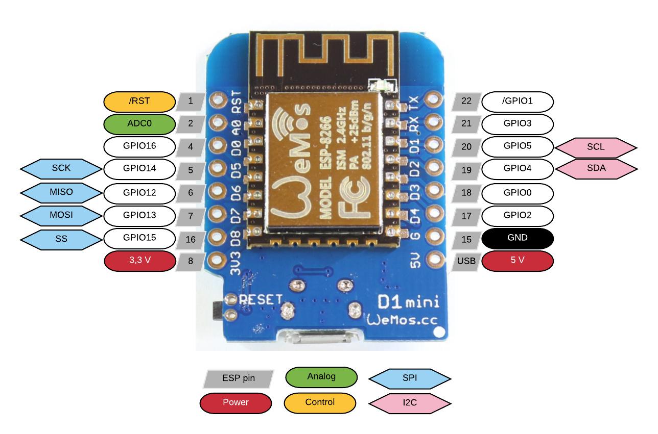 esp8266-wemos-d1-mini-pinout_1