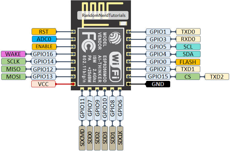 ESP8266-ESP-12E-chip-pinout-gpio-pin